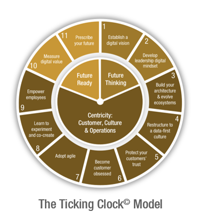 ticking clock model